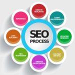 Основы SEO-продвижения и оптимизации сайтов
